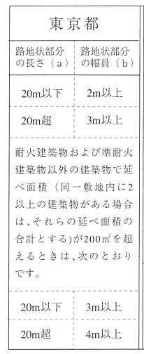 東京都内の旗竿地のルールを表で示したものです。